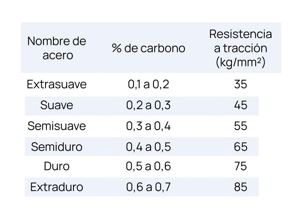 Tabla con los tipos de acero según su porcentaje de carbono y su resistencia.